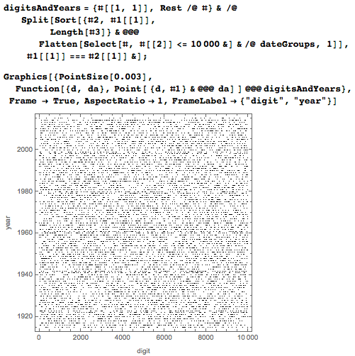 Plot of years starting at a given digit for a larger amount of digits