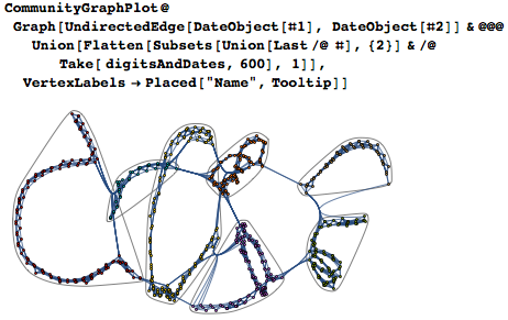 Graph for the first 600 digits with communities emphasized