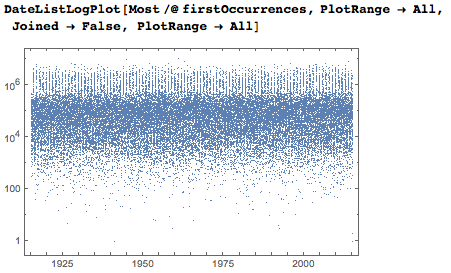Logarithmic vertical axis shows that most dates occur between the thousandth and millionth digits