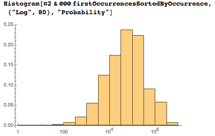 Logarithmic axis showing the distribution