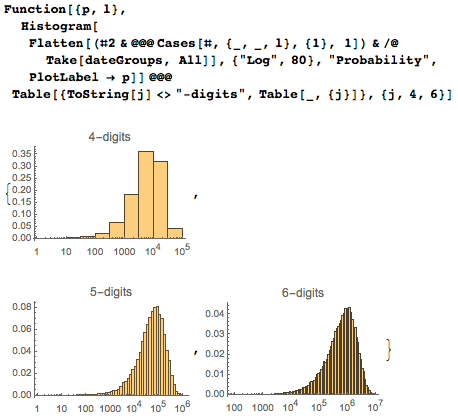 The last distribution is mostly a weighted superposition of the first occurrences of four-, five-, and six-digit sequences