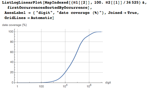 Cumulative distribution of the dates as a function of the digits' positions