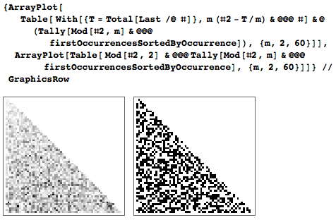 Deviation from congruences from average value and higher congruances