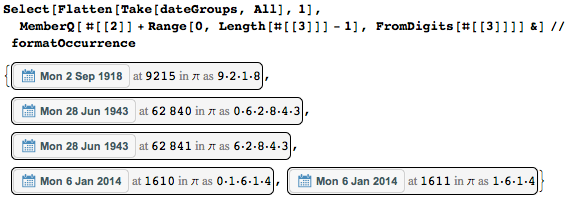 All dates that overlap with its digits' positions
