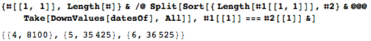 Counts for the number of definitions set up for the function datesOf