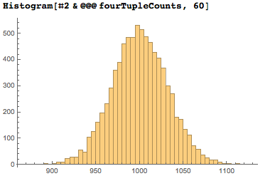Histogram showing the expected bell curve