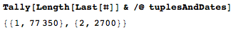 Tuples interpreted as dates