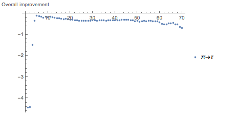 Overall improvement in going from Pi to Tau computed as the mean of these vectors