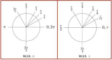 Pi vs. Tau