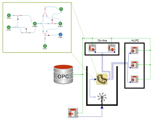 Illustration of connecting model of bio ethanol process using OPC Classic Library