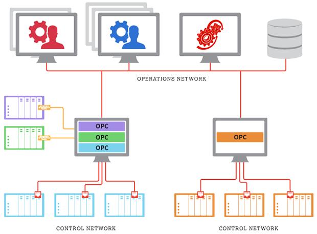 OPC illustarted as a set of data transfer standards