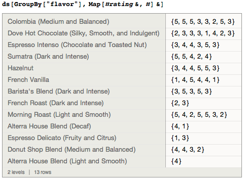 Grouping ratings by flavor