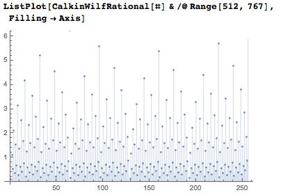 Plots of the Calkin-Wilf fractions