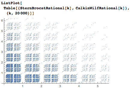 Two sequences in a scatterplot