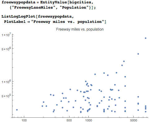 Dataset consisting of population of each city and number of freeway miles