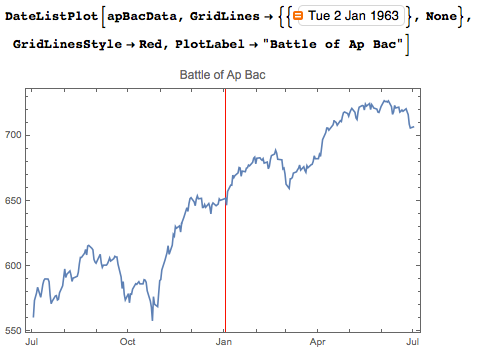 Creating a date list plot with the Dow Jones performance around the time of the battle