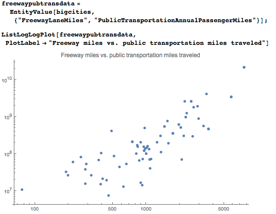 Number of freeway miles compared to miles traveled by public transportation