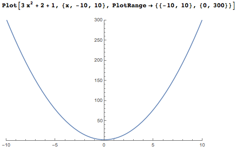 Plotting a quadratic polynomial