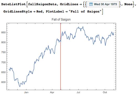 Dow Jones financial data during battle on a data list plot