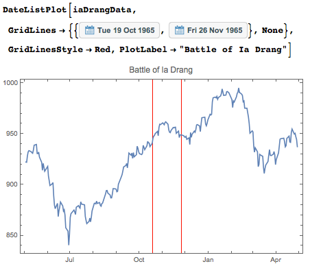 Creating date list plot with Dow Jones performance at time of battle