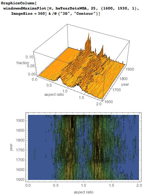 3D plot and contour plot