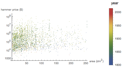 Correlation between hammer price and areas of paintings