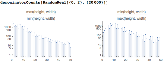 Corresponding plots for 20k uniformly distributed numbers