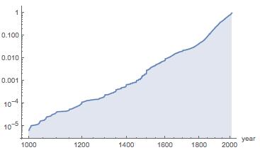 Cummulative distribution of paintings of the last millennium