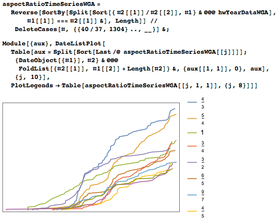 Cumulative distributions of the paintings with selected aspect ratios