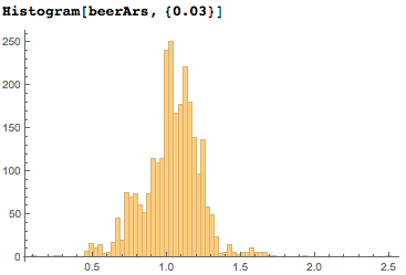 Distribution of beer label aspect ratios