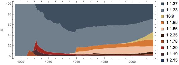Evolution of movie formats