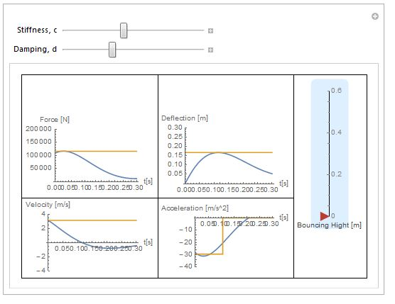 How different stiffnesses and damping affect bouncing, landing gear forces, and maximum acceleration of the components