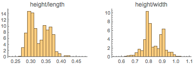 Height/length and height/width distribution of 3600 car models from 2015