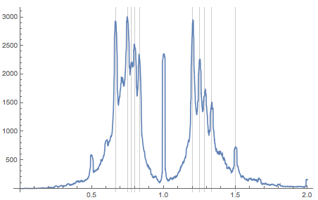 Higher-resolution plot of the number of paintings with a maximal distance of 0.01 from a given aspect ratio