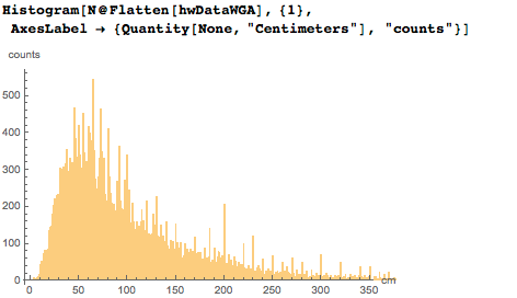 Histogram of all widths and lengths