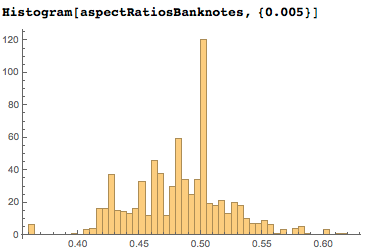 Histogram of aspect ratios for bank notes