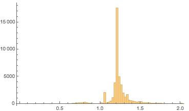 Histogram using roughly 45 thousand aspect ratios