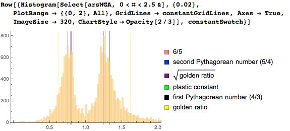 Histogram with a bin width of 0.02