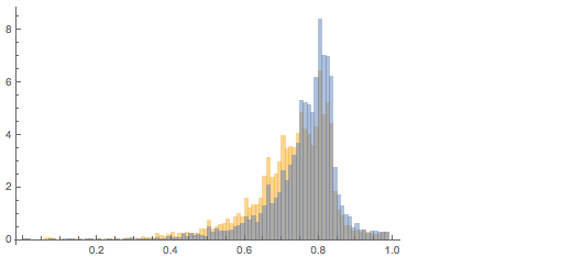Mapping the distribution for wide images into the one for tall images by exchanging height and width
