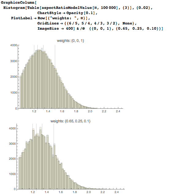 Overlay the resulting distribution histograms from the three computational experiments