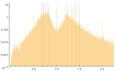 Peaks as rationals on a logarithmic scale