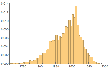 Plot of age distribution for collection of paintings in the last 200 years