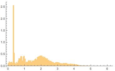 Plot of aspect ratios