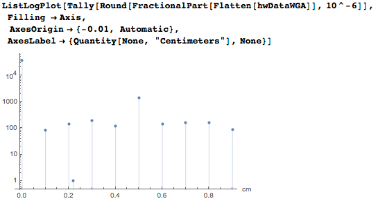 Plot with detailed width and height values
