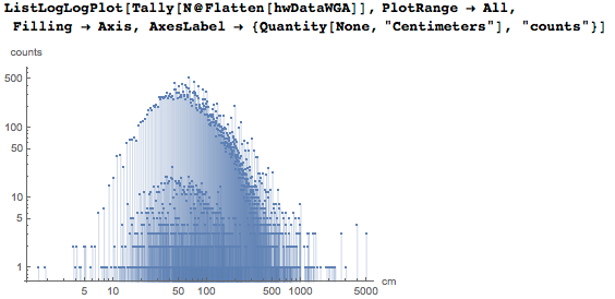 Plotting all occurring widths and lengths that are present in the data