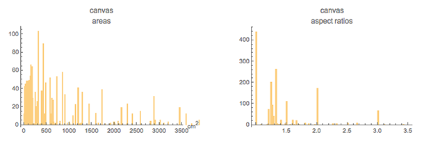 Plotting the distribution of about 1600 canvases