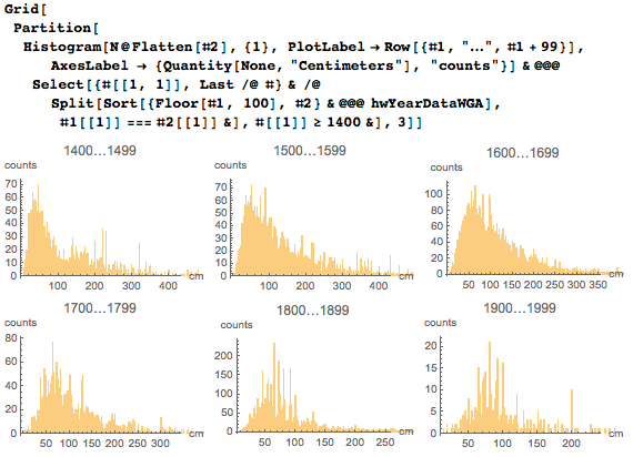 Plotting widths and heights sorted by century