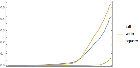 Popularity of wide paintings since 1825
