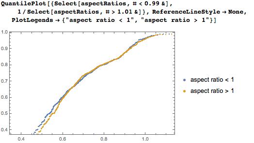 Quantile plot showing similarity of distibutions