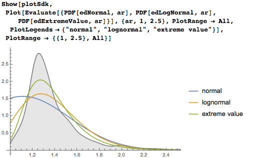 Range of aspect ratios for normal, lognormal, and extreme value distribution